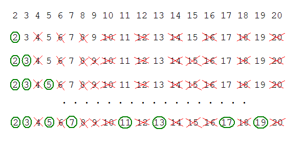 Sieve example for numbers up to 20