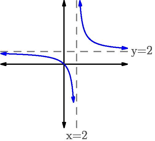 File:Asymptote graph.png