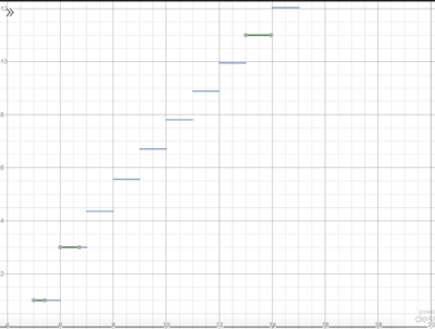 2011 AIME II Problem 15 Graph 2.png